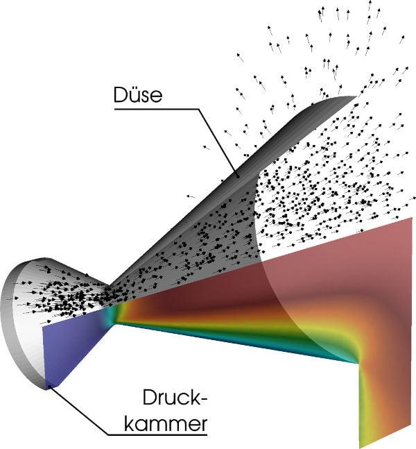 Düsenexpansion eines Kaltgastriebwerks: Geschwindigkeitsvektor und Betrag