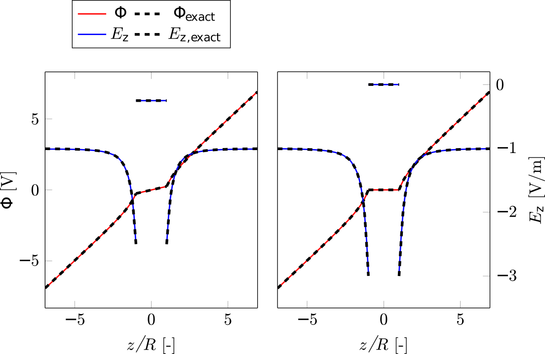 Comparison of numerical and analytical solution