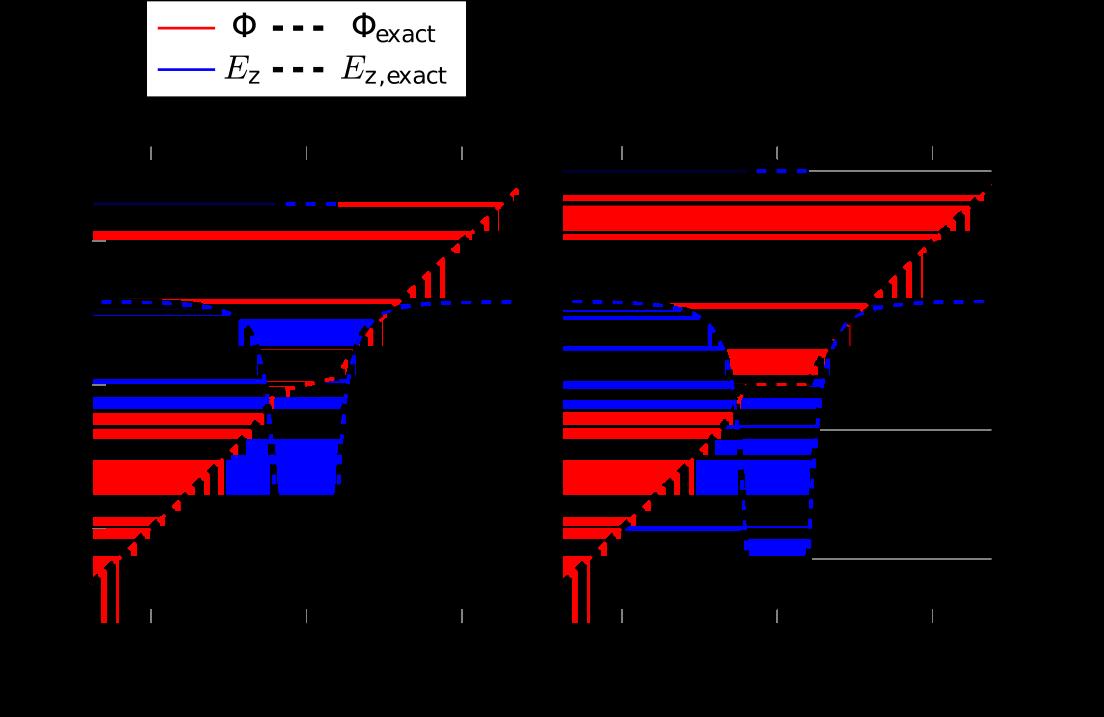 Vergleich zwischen numerischer und analytischer Lösung.