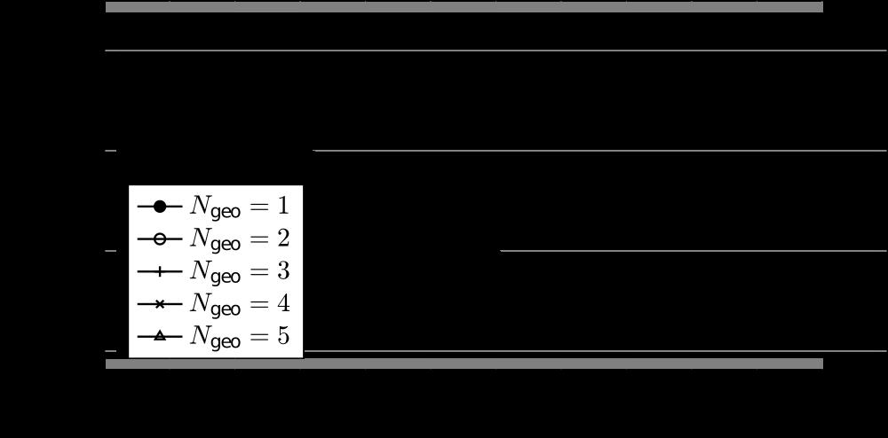 Räumliche Konvergenzverläufe für unterschiedliche Polynomgrade N (Lösung) und NGeo (Geometrie).