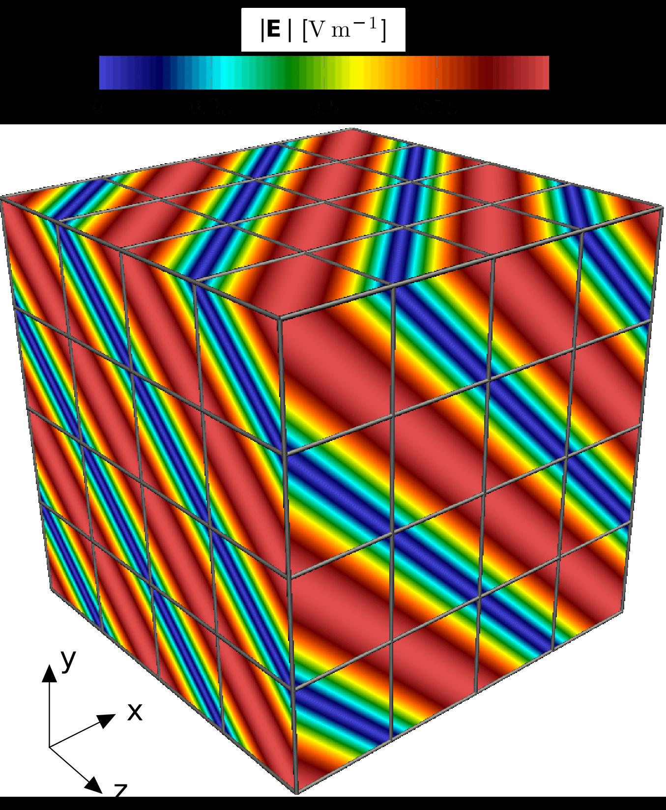 Ausbreitung einer elektromagnetischen ebene Welle.