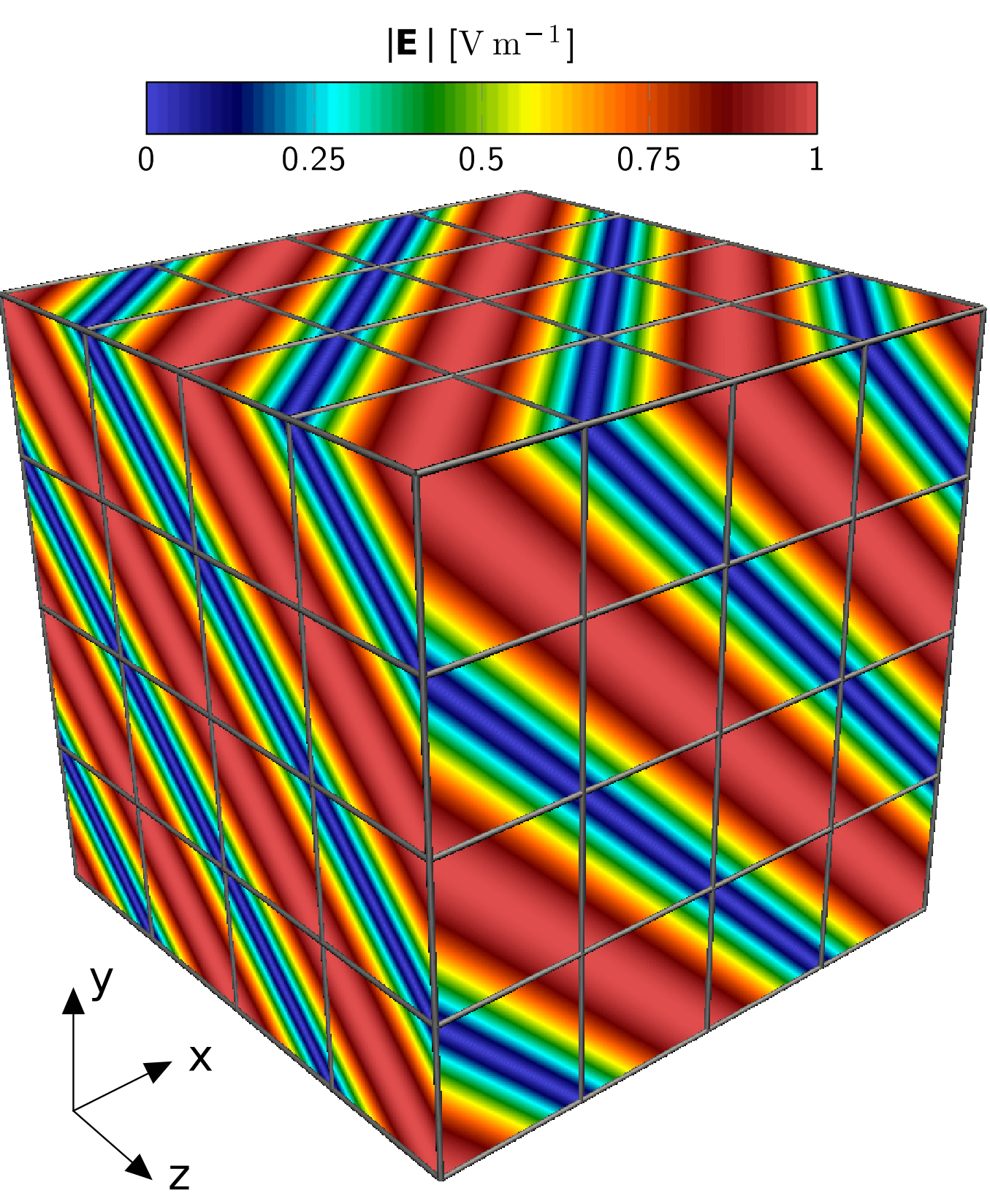 Electromagnetic plane wave propagation