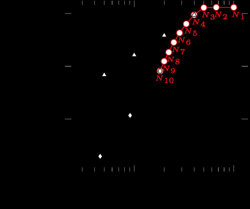 Räumliche Konvergenzordnung für den elektrodynamischen Fall.